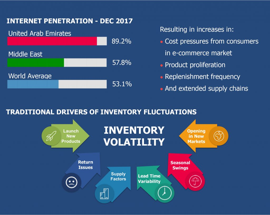 Drivers of digitalisation result in the need for supply chain flexibility