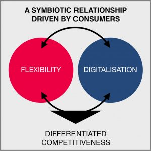 Supply chain flexibility drives digitalisation, and is driven by digitalisation